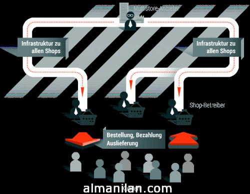 infografik_multishops_modell_eretail